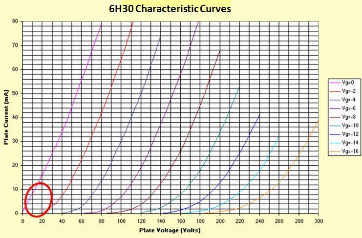 6h30 tube curve