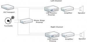 mono LDR passive preamps